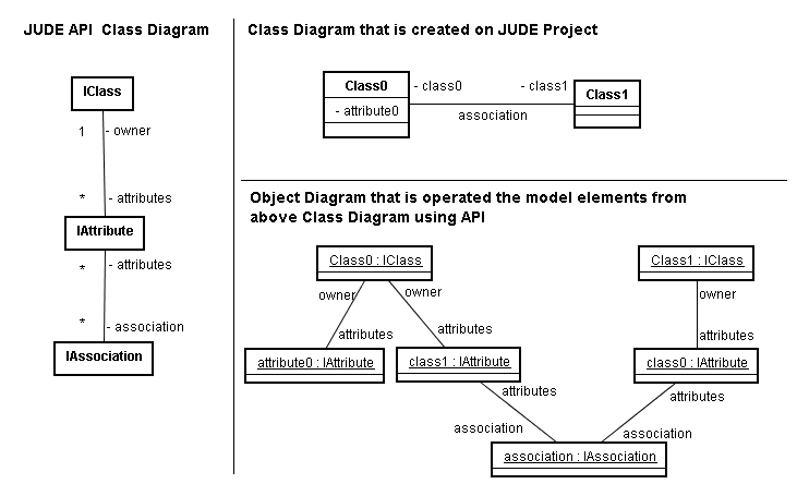 Astah api user guide how to get model information of class diagram ccuart Images